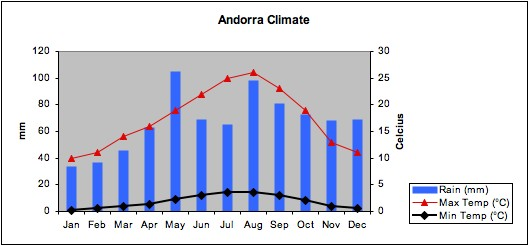 Chart showing average annual temperature and rainfall in Andorra.