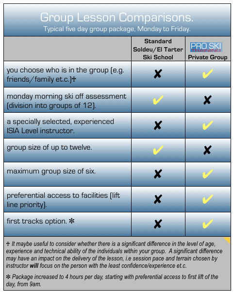 Group Lesson Comparisons with Soldeu:El Tarter English Ski School