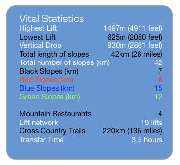 Hemsedal Vital Stats 2015
